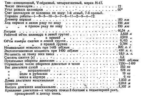 ТТХ М-17Л по данным 1935 г.