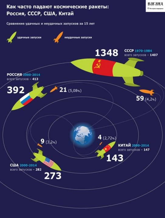 Статистика успешности космических запусков в разных странах