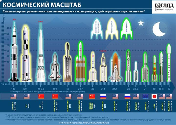 Самые мощные ракеты-носители