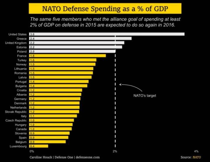 Мишура и нищета НАТО