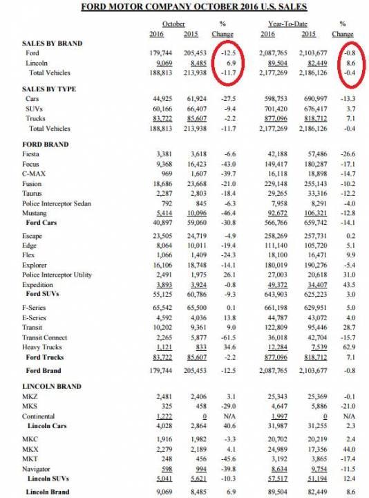 Продажи Форд в США