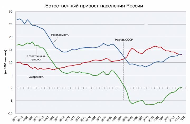 ситуацию с приростом и убылью населения в России